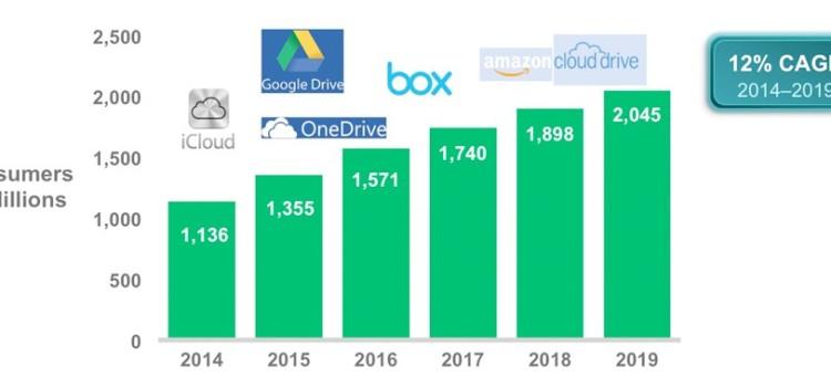 Cisco: traffico cloud quadruplicato entro il 2019